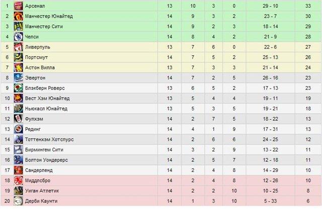 футбол чемпионат англии таблица результаты Украина таким государствам
